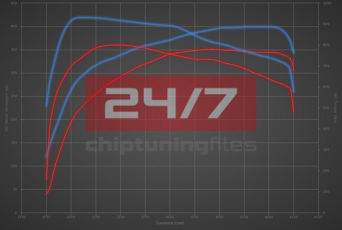 Audi A8 4.2 TDI 350hp
