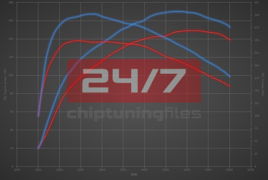 Audi Q3 1.4 TFSI 150hp