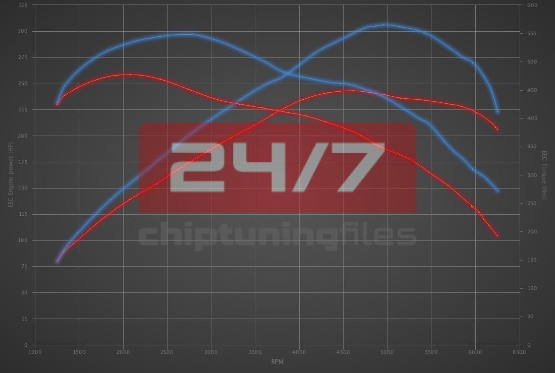 Audi Q5 2.0 TFSI Hybrid 245hp