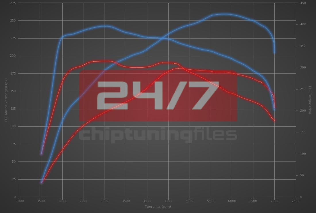 Audi Q5 2.0 TFSI 180hp