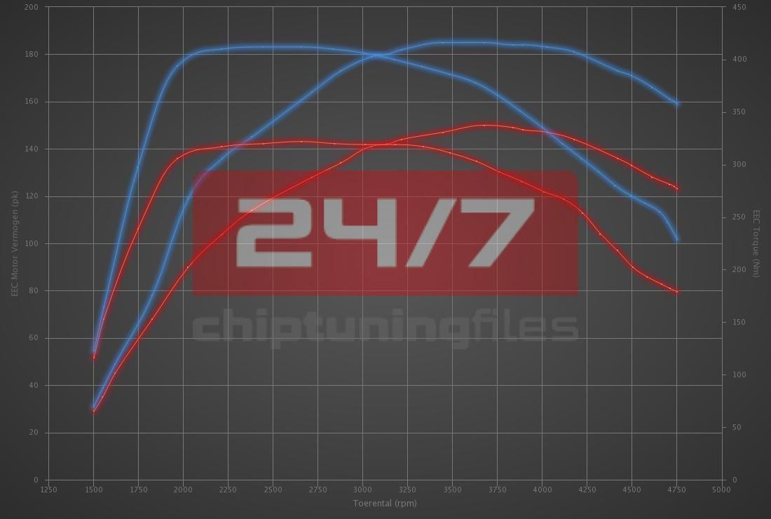 Audi Q5 2.0 TDI CR 150hp