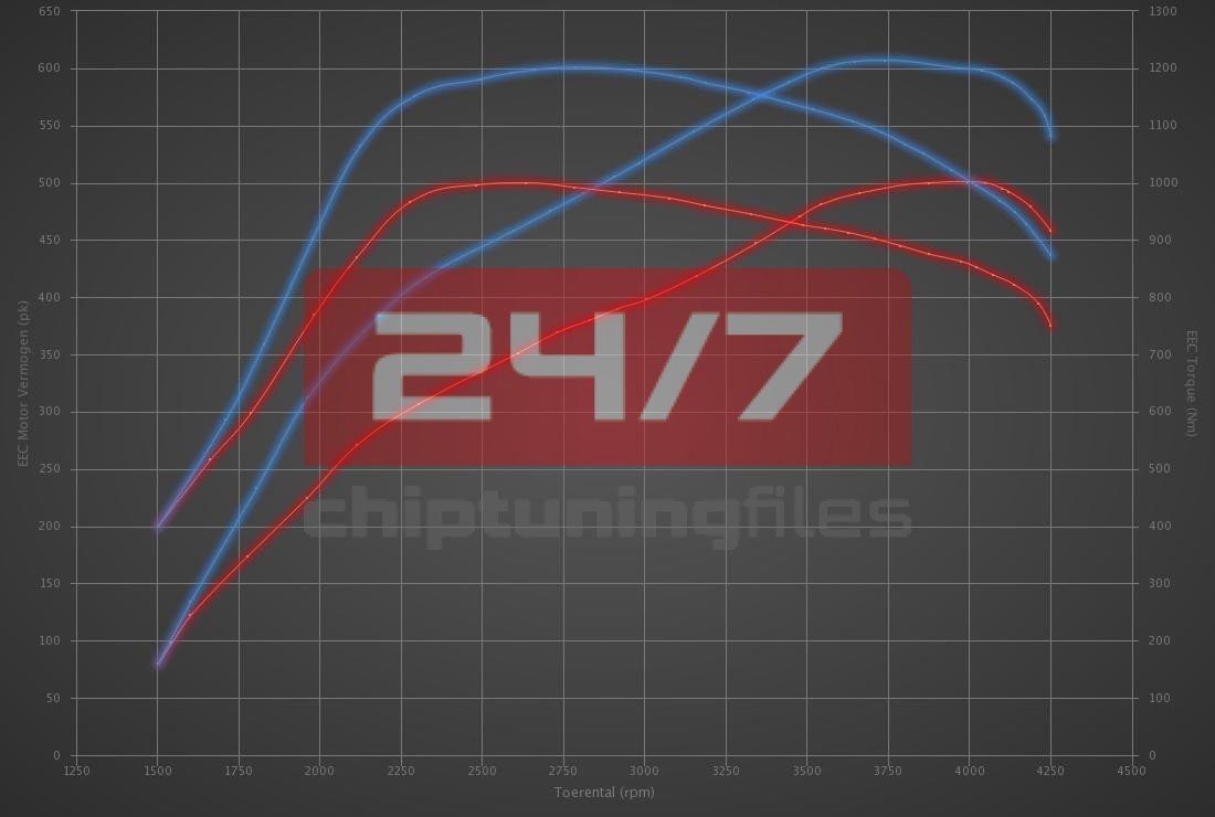 Audi Q7 6.0 V12 TDI 500hp