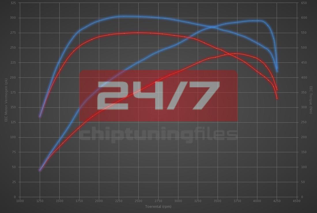 Audi Q7 3.0 TDI 240hp
