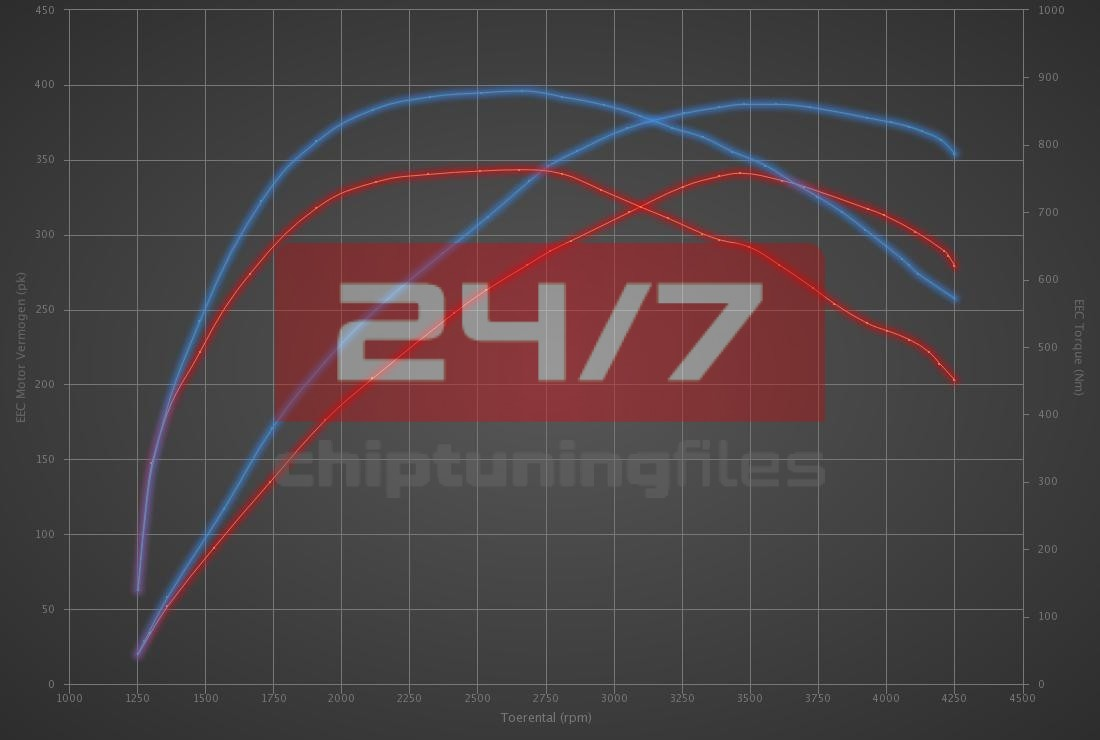 Audi Q7 4.2 TDI 340hp