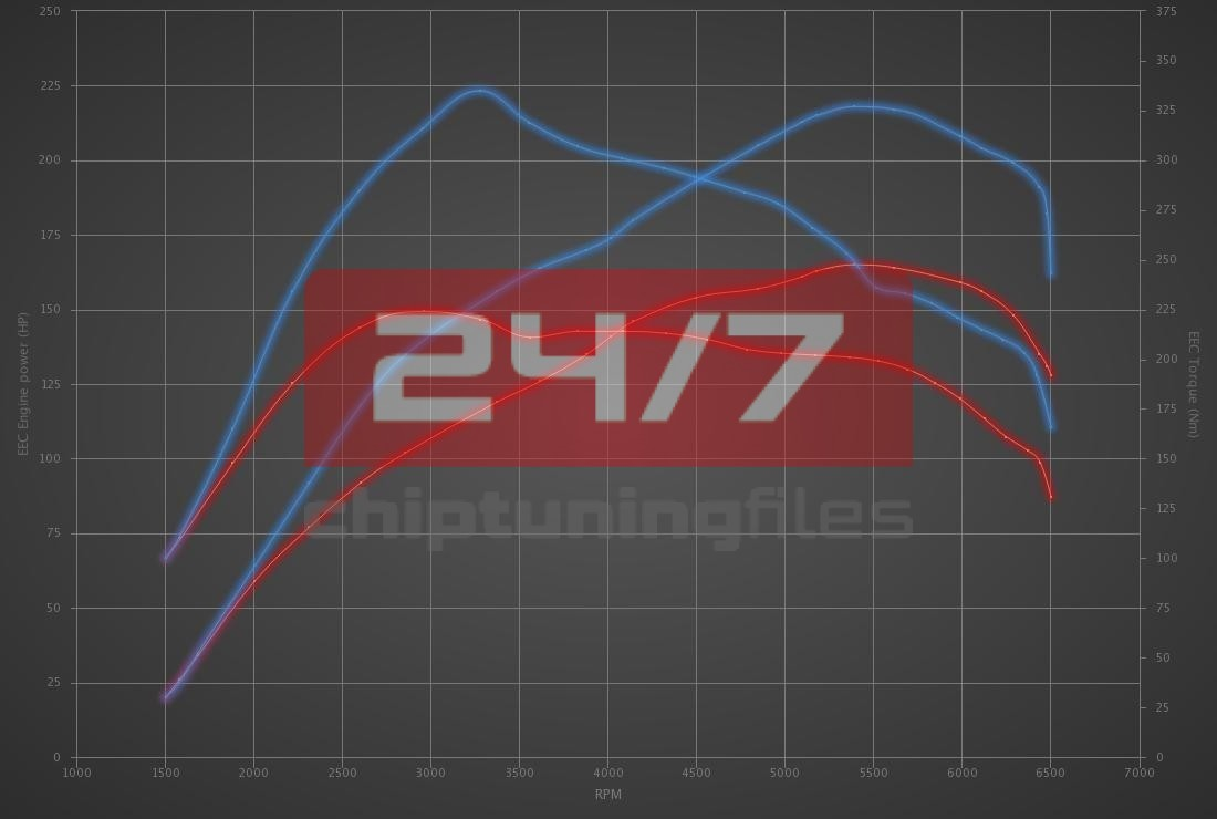 Audi TT 1.8T 20V 163hp