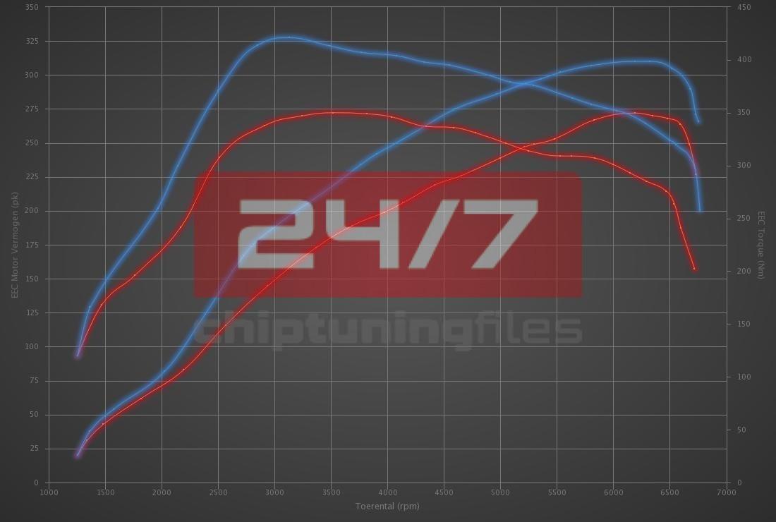 Audi TT S 2.0 TFSI 272hp