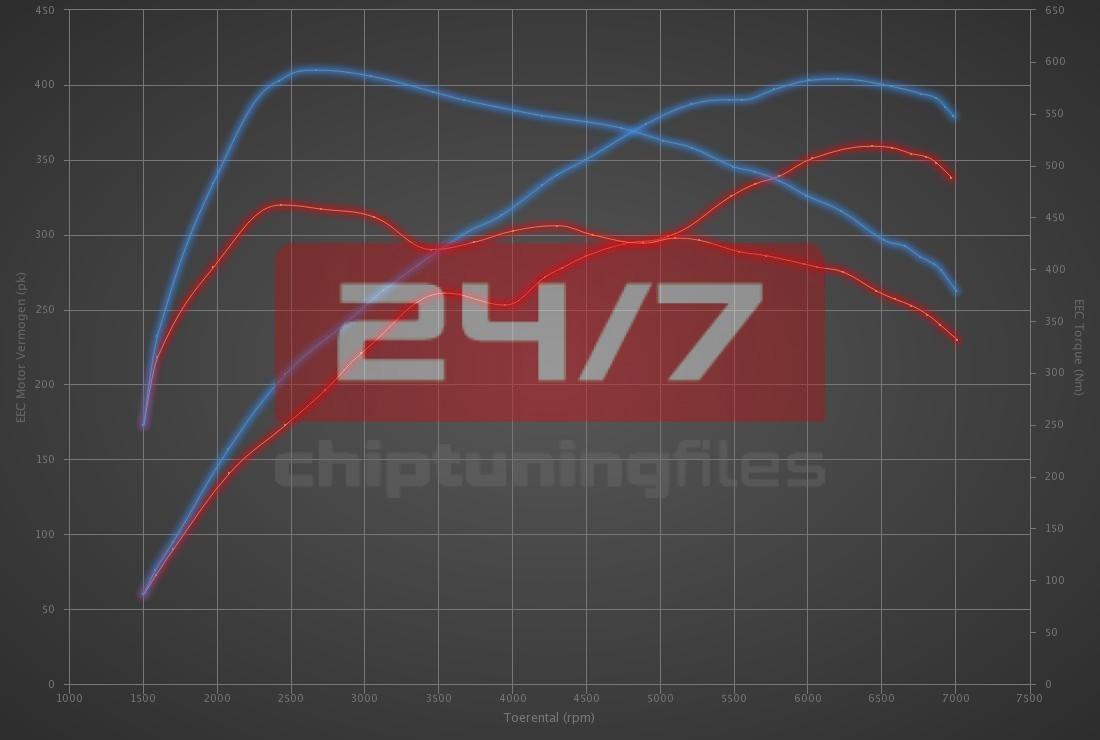 Audi TT RS 2.5 TFSI RS Plus 360hp