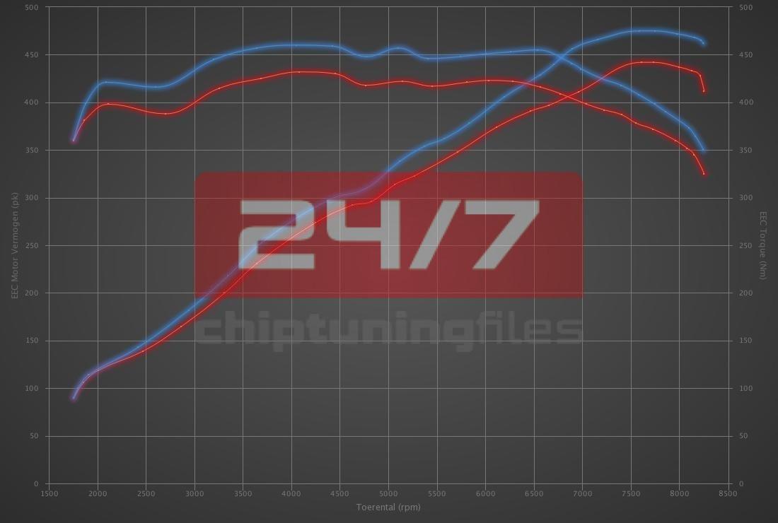Audi RS4 4.2 FSI 450hp