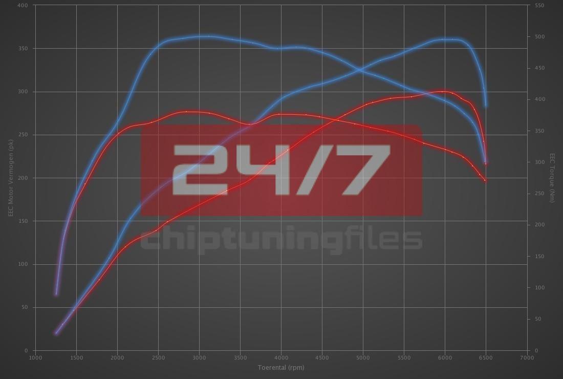 Audi S3 2.0 TFSI 300hp