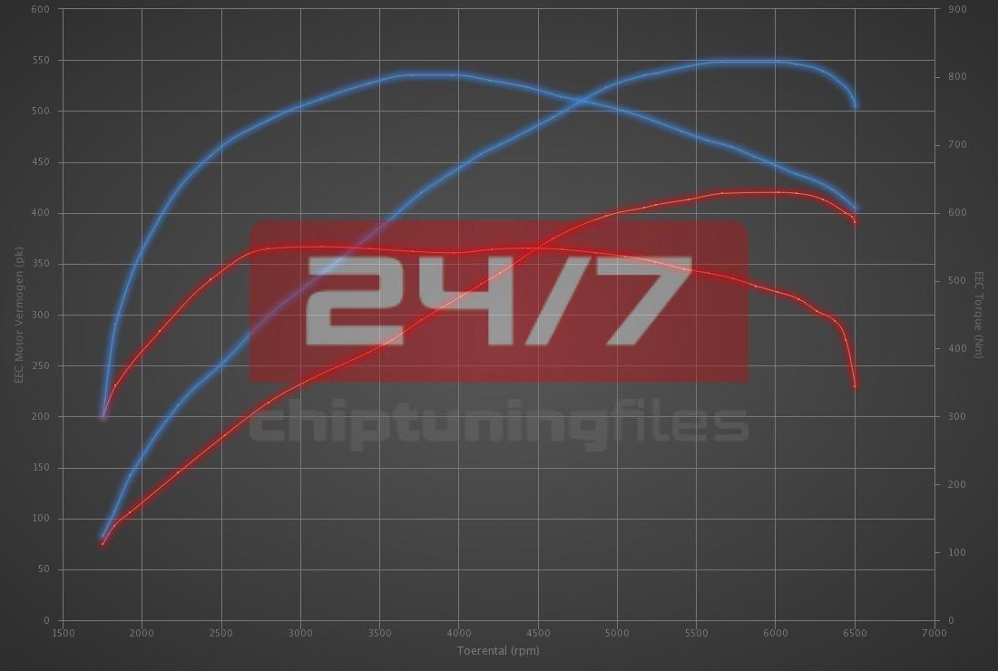 Audi S7 4.0 TFSI 420hp