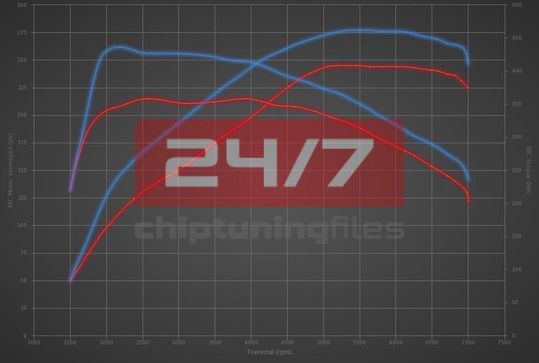 BMW 3 serie 328i 245hp