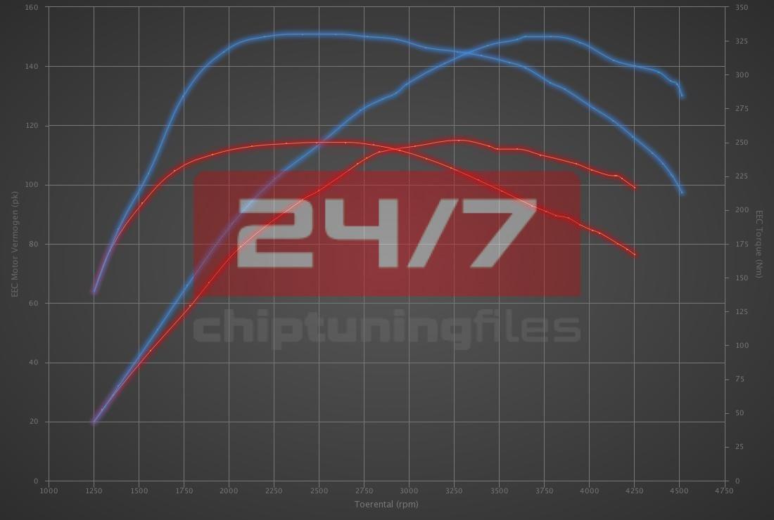 Audi A3 1.6 TDI 110hp