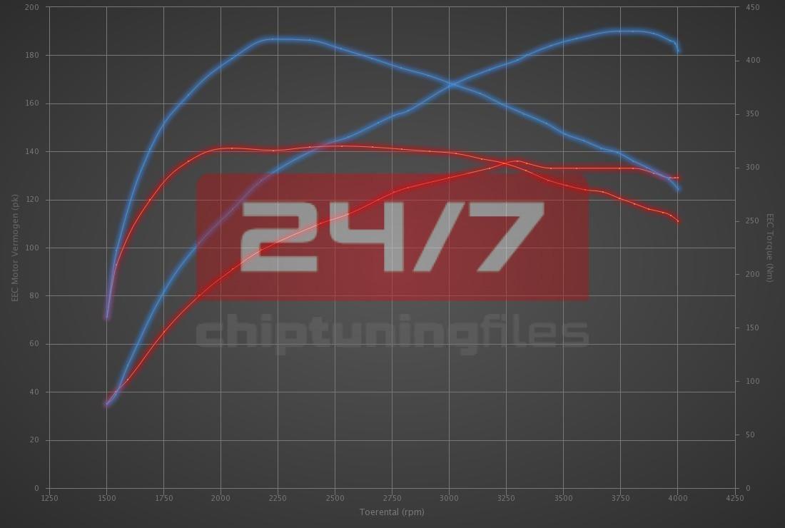 Audi A3 2.0 TDI CR 136hp