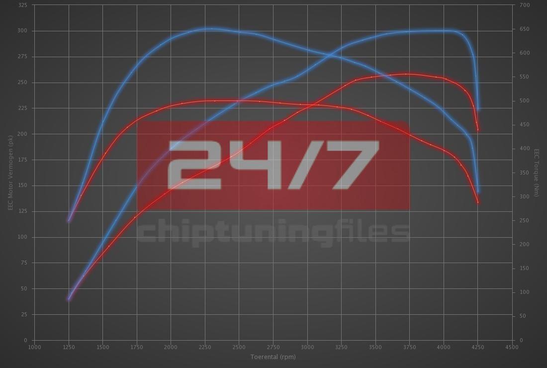 Audi Q5 3.0 TDI 258hp