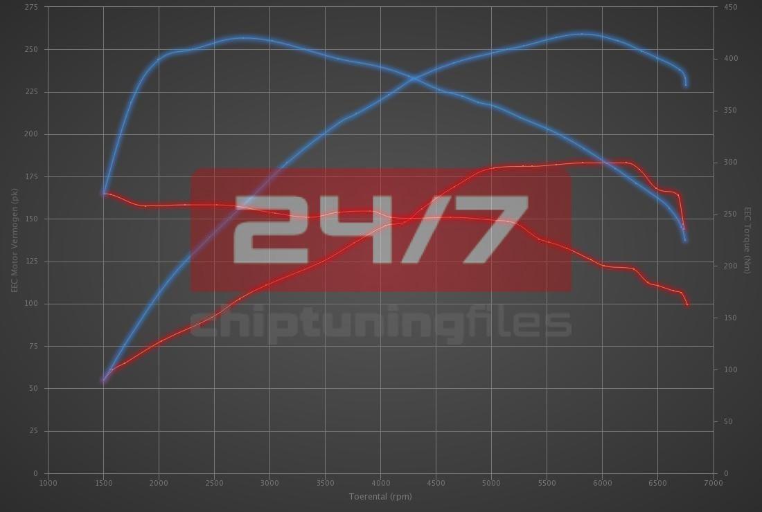 BMW 2 serie 220i 184hp
