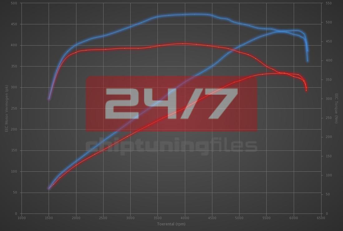 Audi A5 S5 3.0 TFSI 333hp
