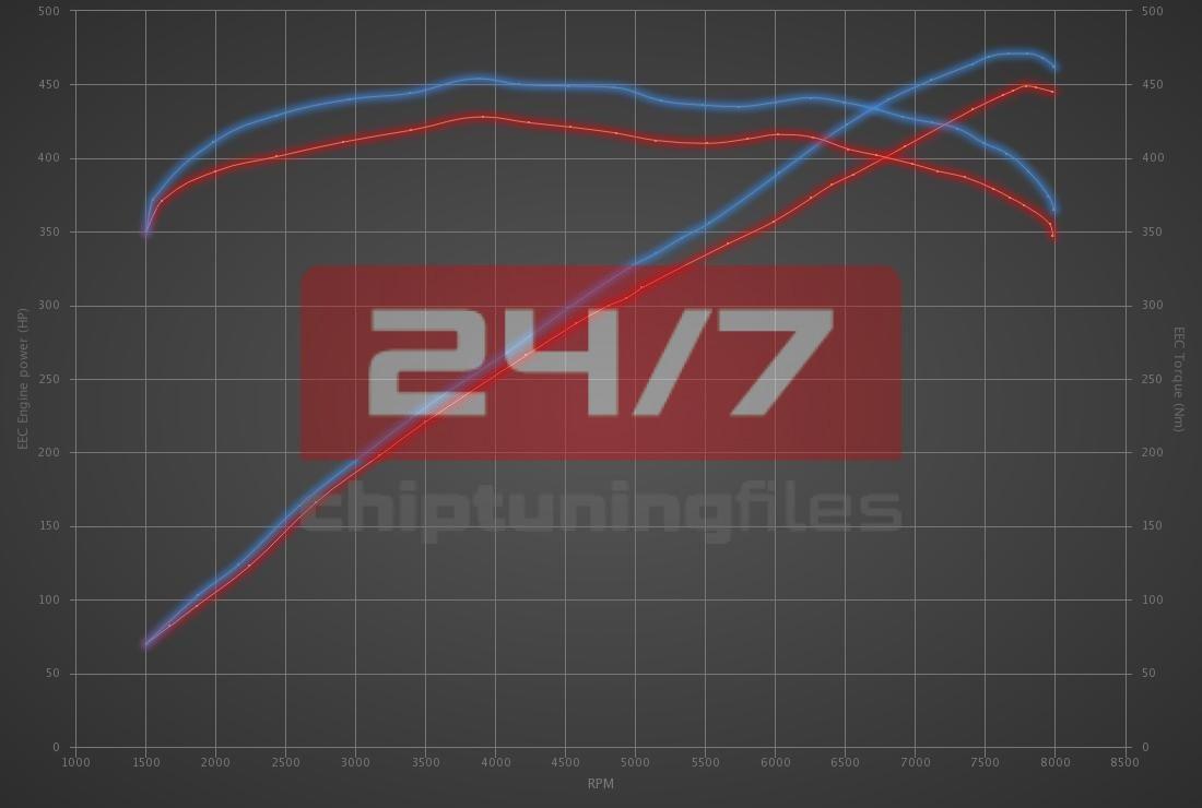 Audi A5 RS5 4.2 V8 450hp