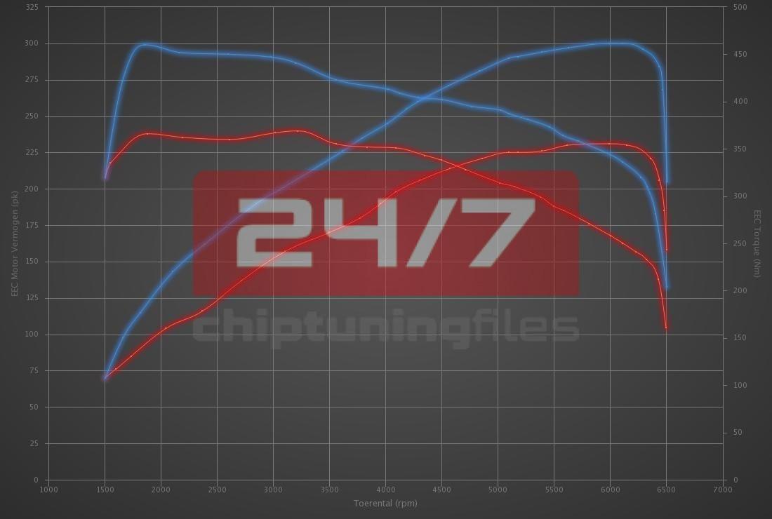 Audi S1 2.0 TFSI 231hp
