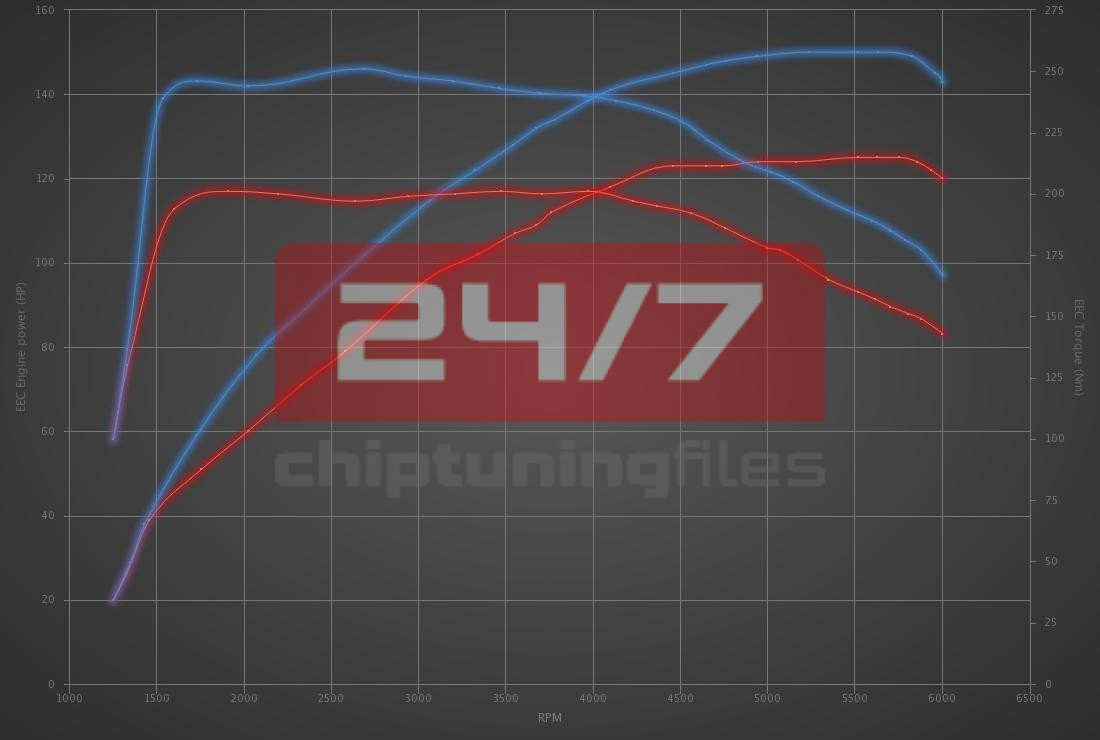 Audi A1 1.4 TFSI 125hp