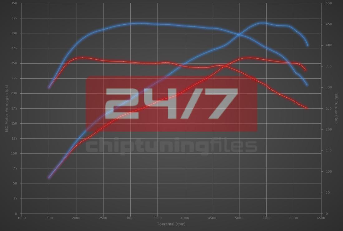Audi A6 2.0 TFSI 252hp