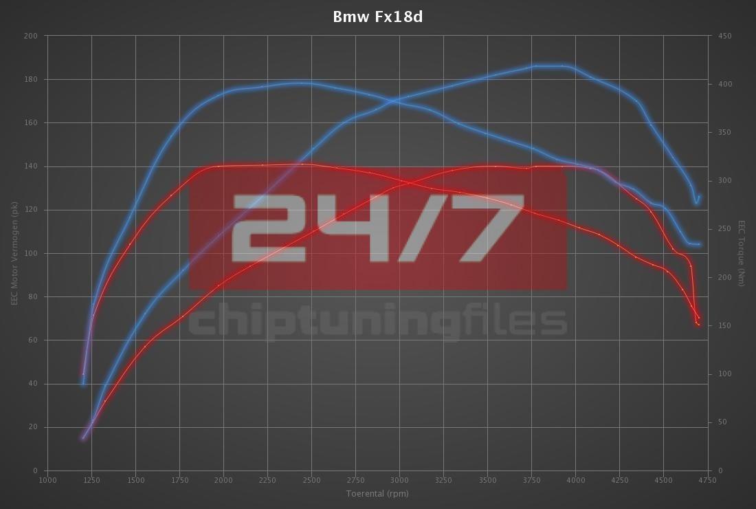 BMW 2 serie 218D 136hp