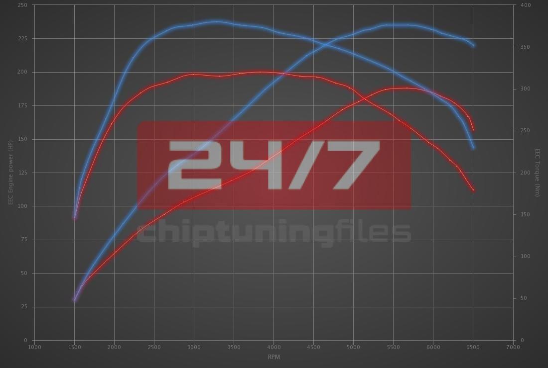Audi A7 1.8 TFSI 190hp