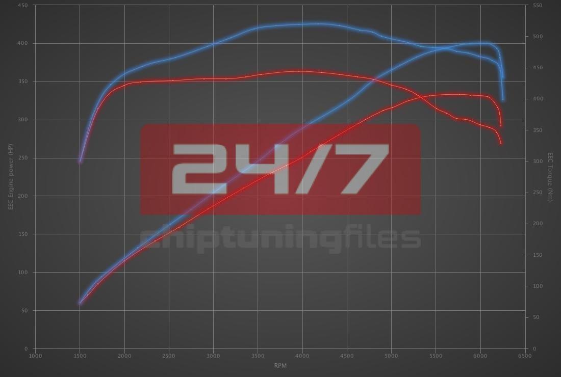 Audi A7 3.0 TFSI 333hp