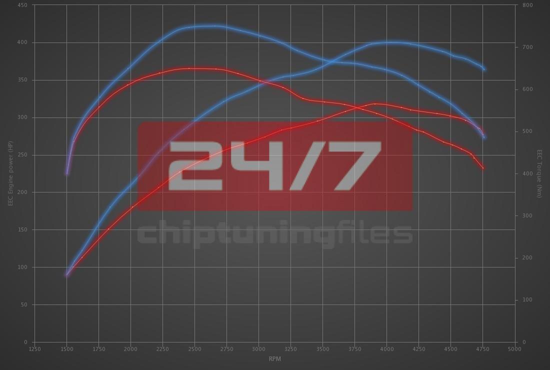 Audi A7 3.0 TDI Bi-Turbo 320hp