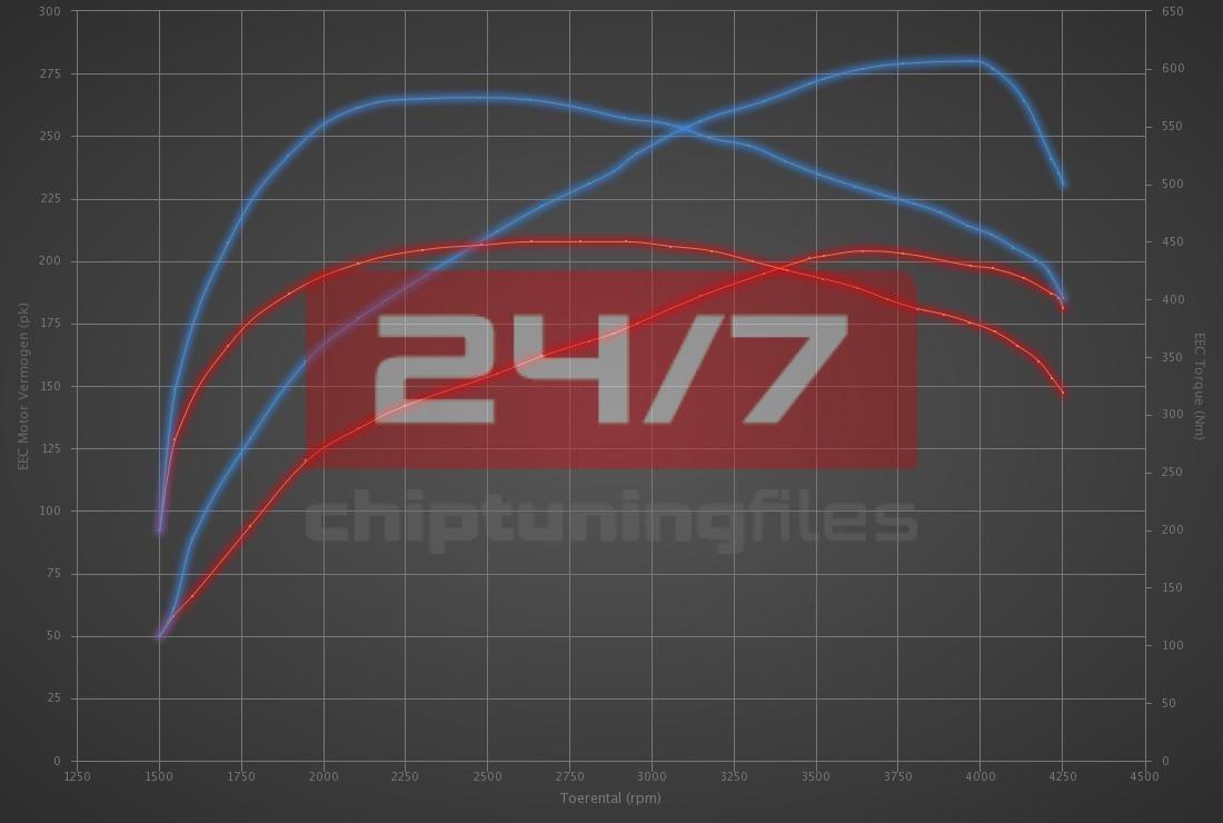 Audi A7 3.0 TDI Quattro 204hp