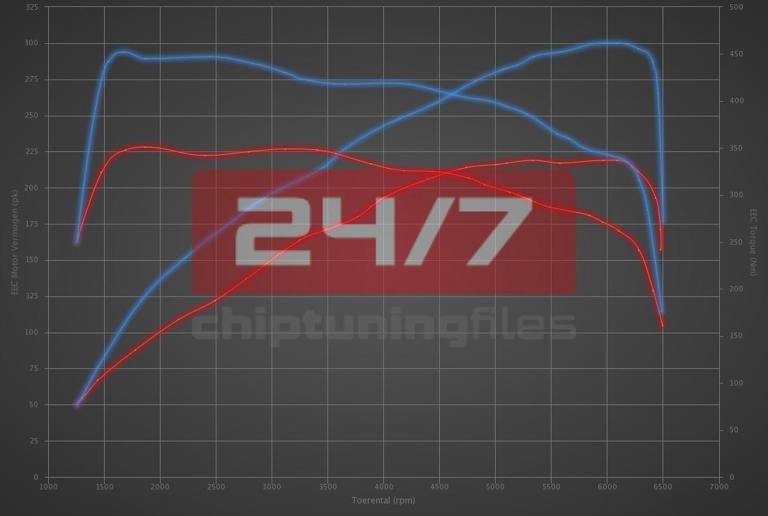 Audi Q3 2.0 TFSI 220hp