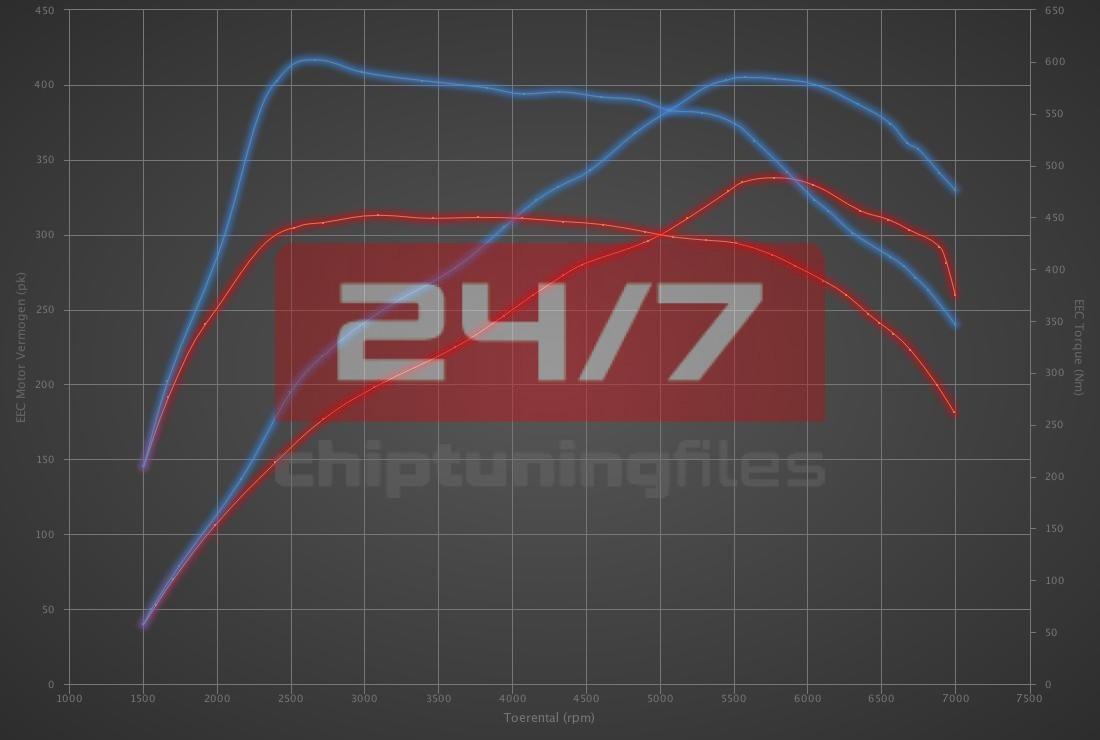 Audi RSQ3 2.5 TFSI 340hp