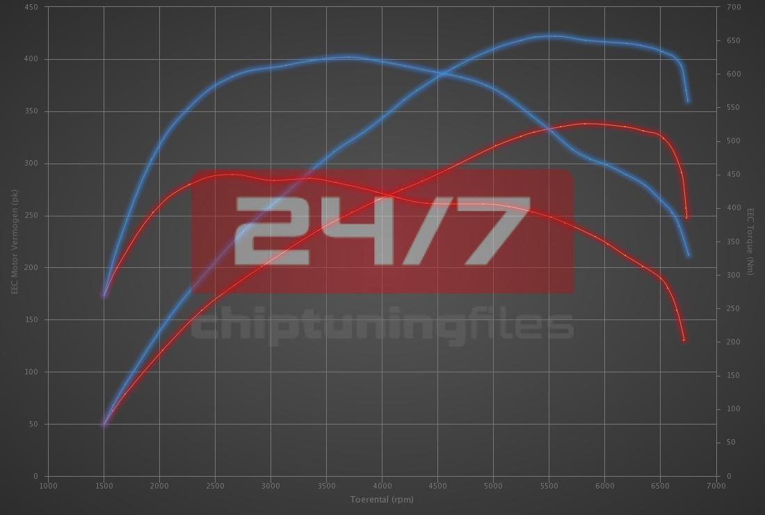 Audi Q3 RS 2.5 TFSI 340hp