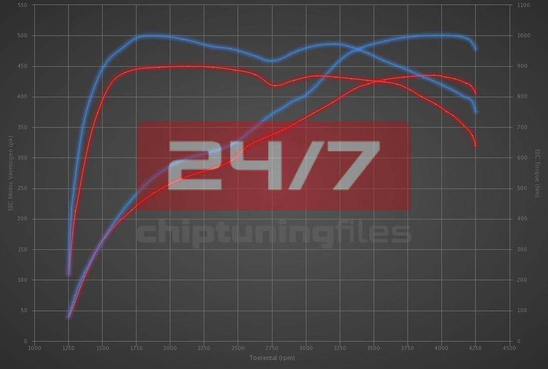Audi SQ7 4.0 TDI Bi-Turbo 435hp