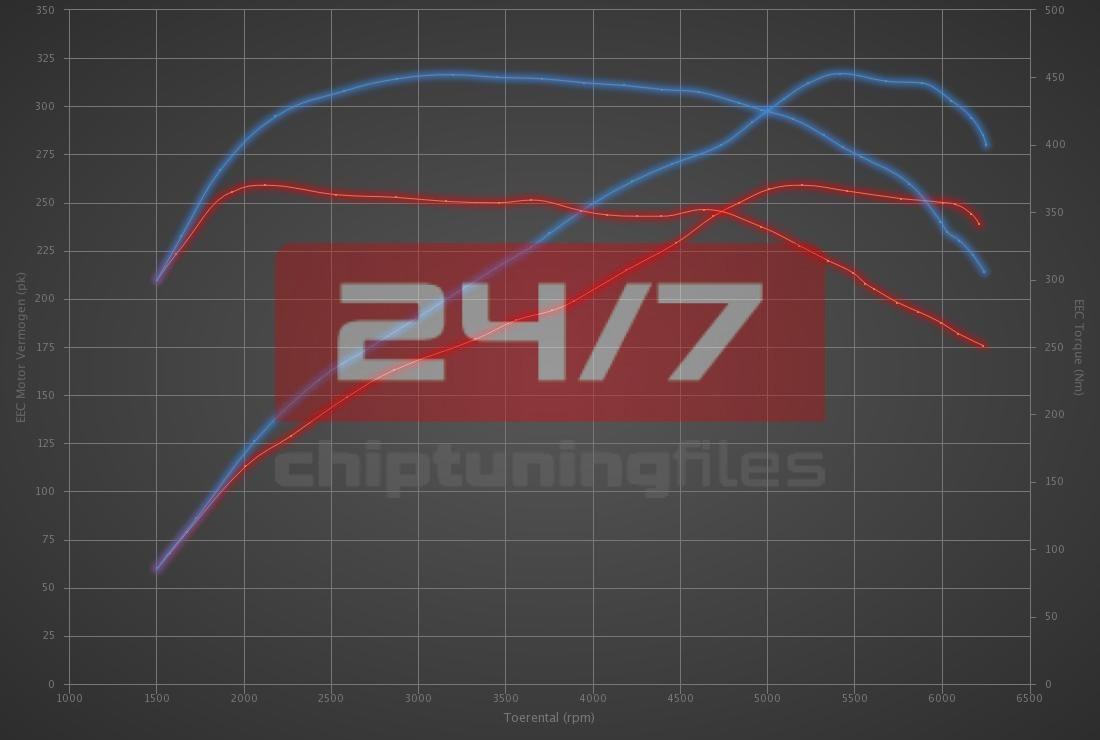 Audi A4 2.0 TFSI 252hp