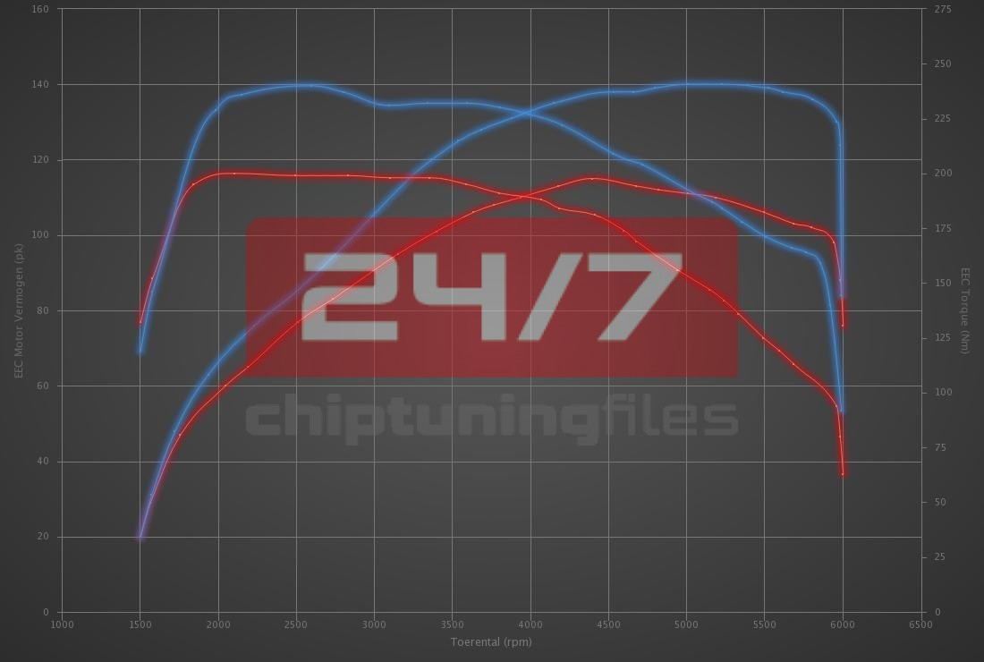 Audi A3 1.0 TFSI 115hp
