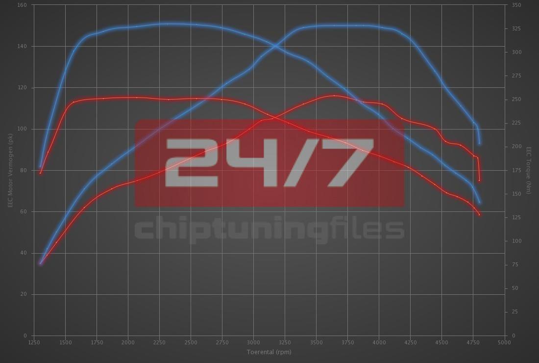 Audi Q2 1.6 TDI 116hp