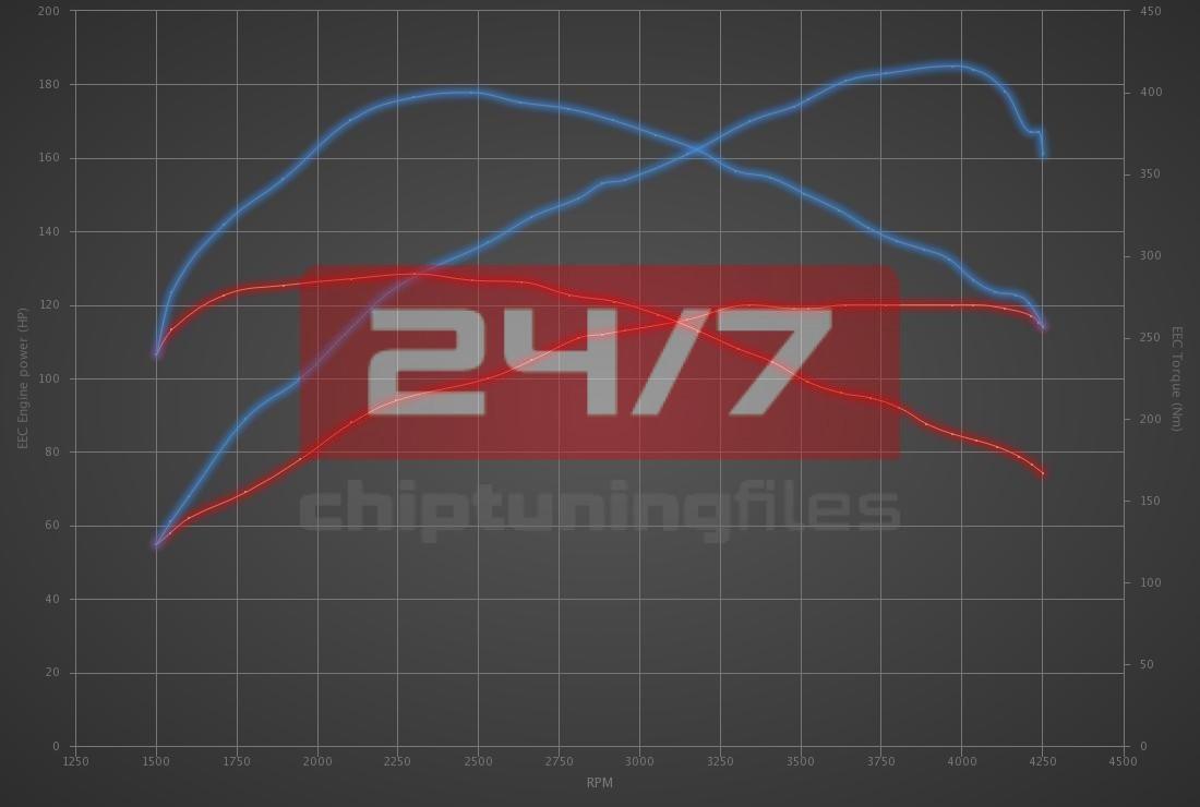 Audi Q3 2.0 TDI CR 120hp