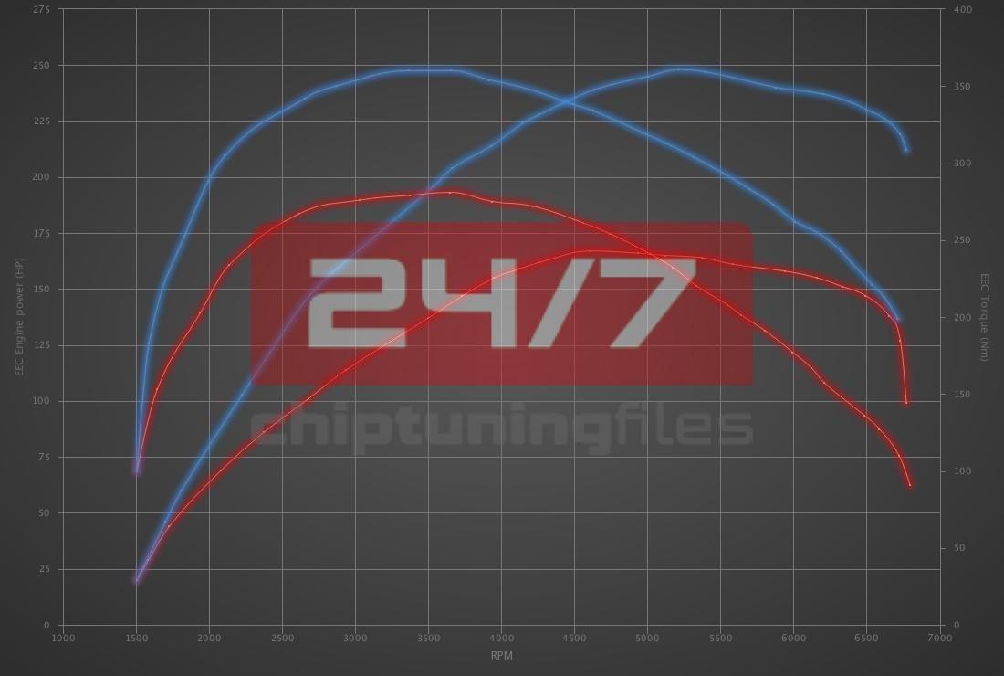 Audi A4 2.0 TFSI 170hp