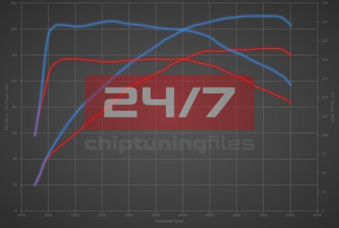 Audi A4 1.4 TFSI 125hp