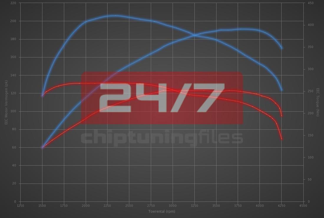 Audi A4 2.0 TDI 122hp
