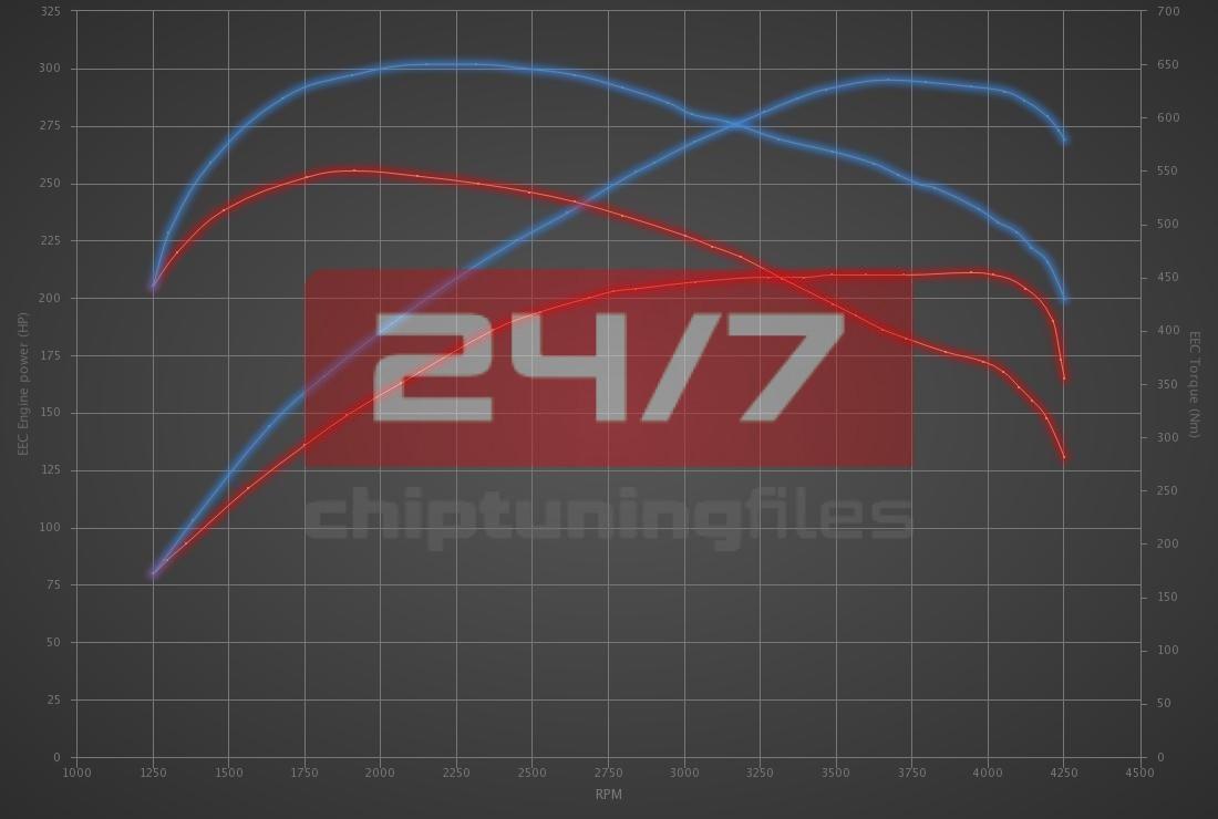Audi A8 3.0 TDI 211hp