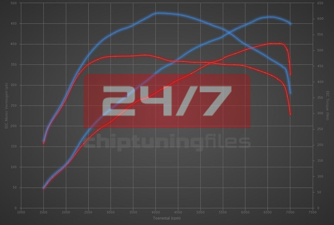 Audi RS3 2.5 TFSI 400hp