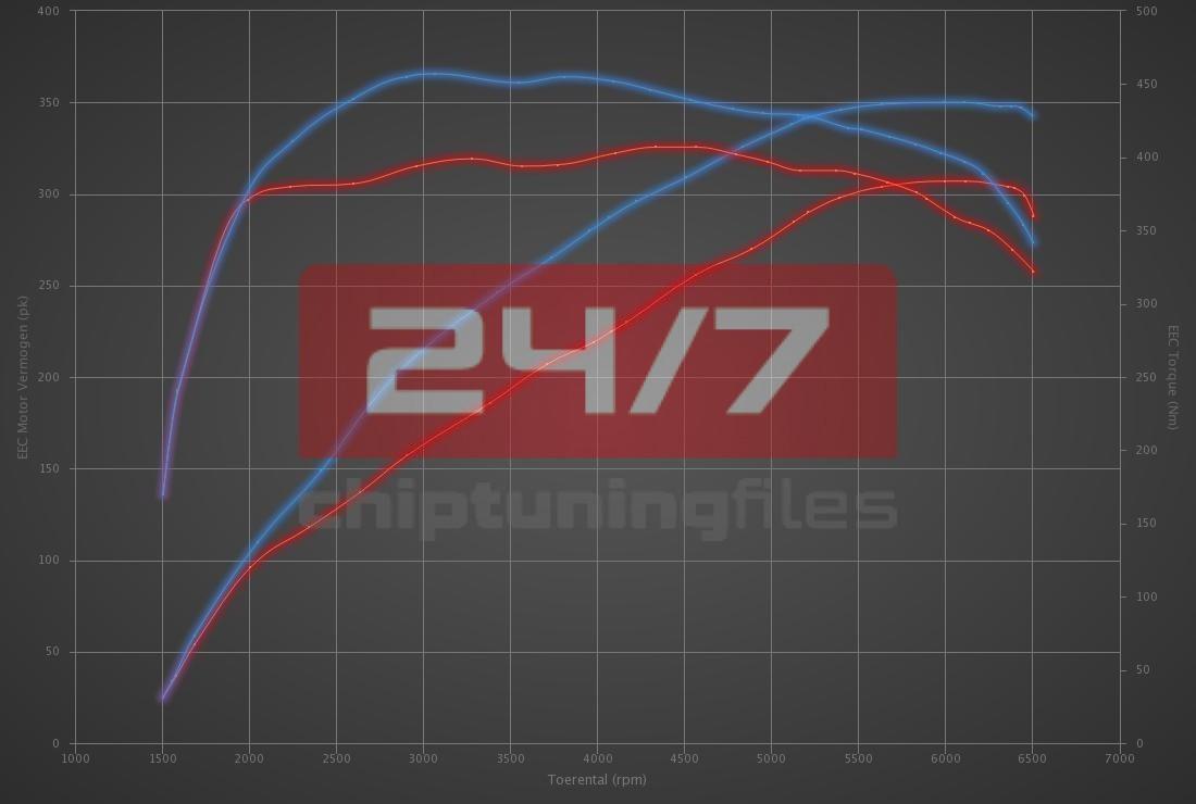 Audi S3 2.0 TFSI 310hp