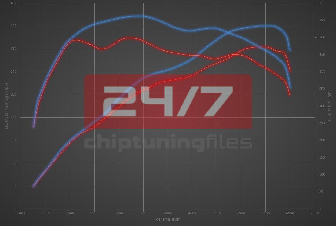 Audi S4 3.0 TFSI 354hp