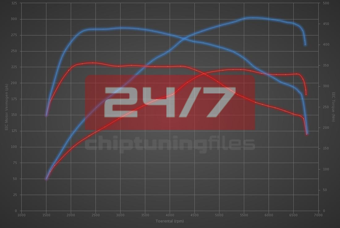 Audi A3 2.0 TFSI 220hp