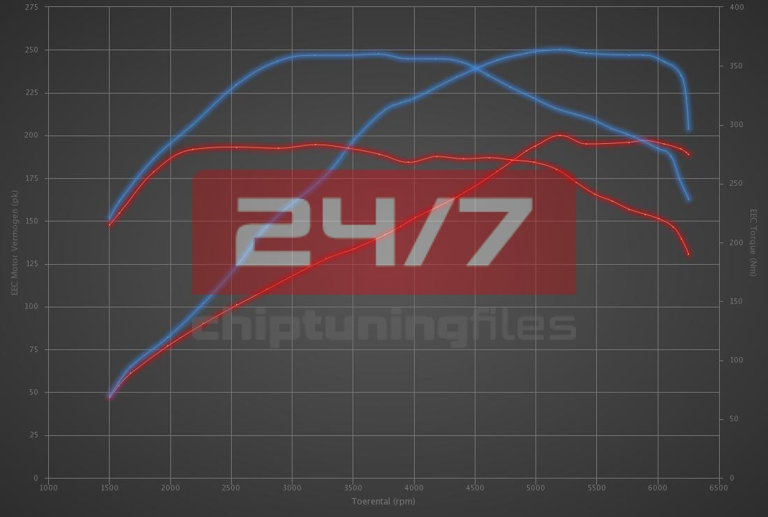 Audi A3 2.0 TFSI 200hp