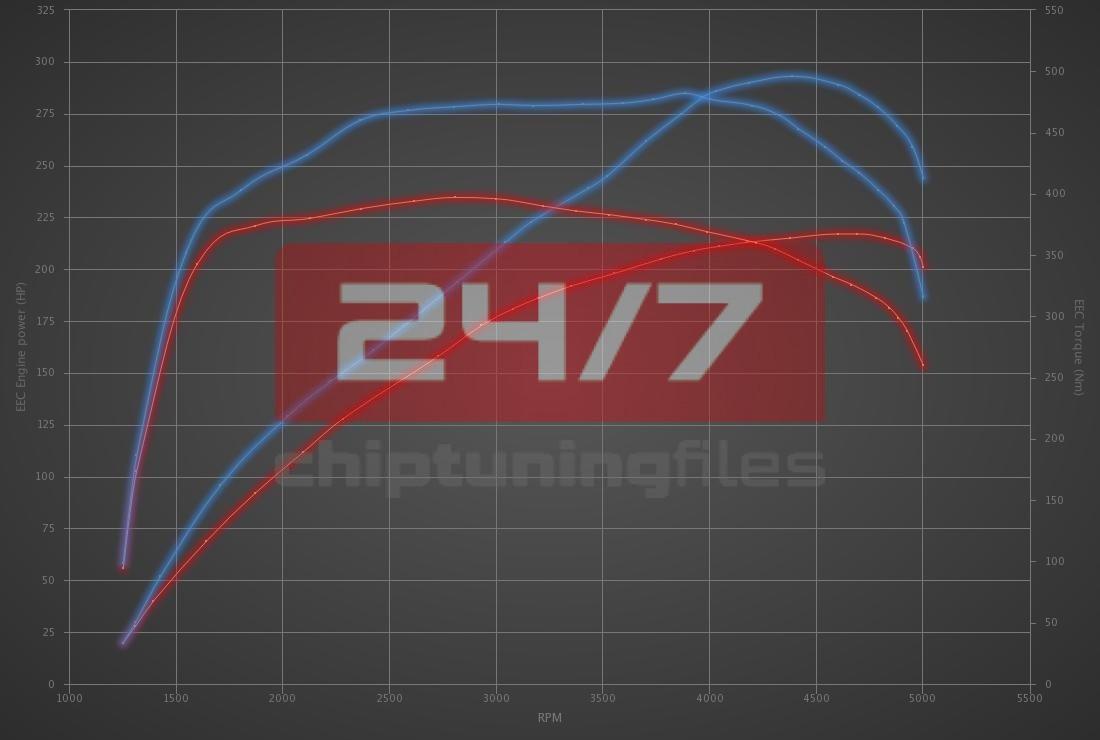 Audi A5 3.0 TDI 218hp