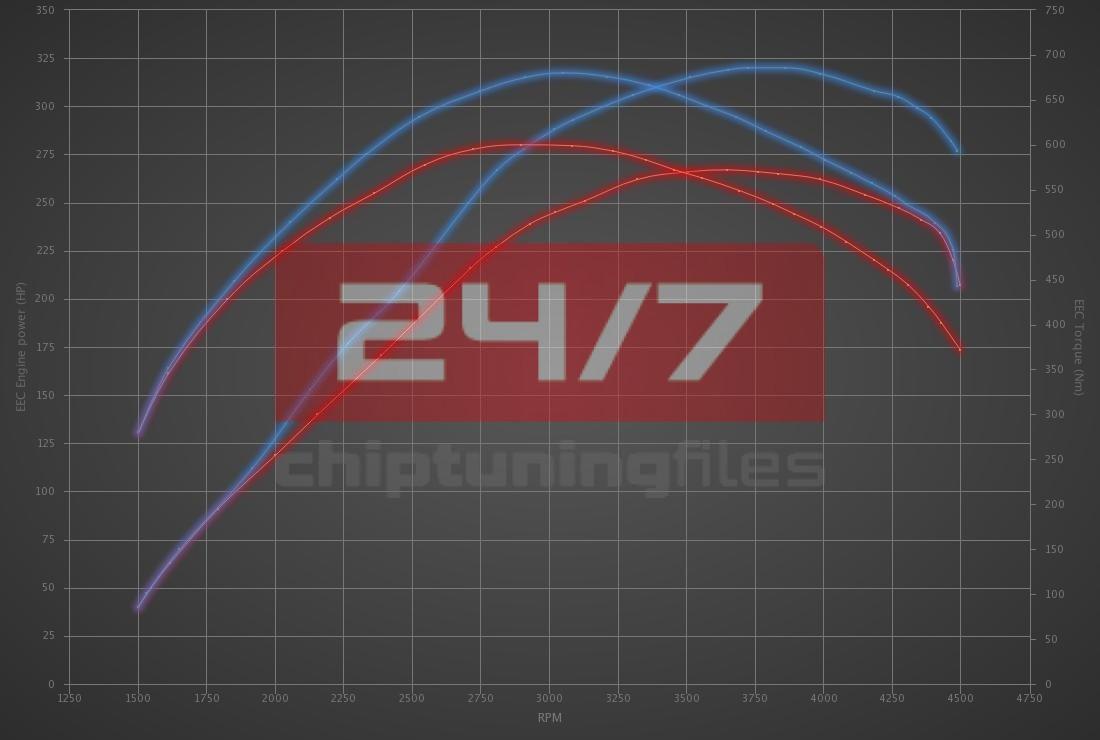 Audi A5 3.0 TDI 272hp