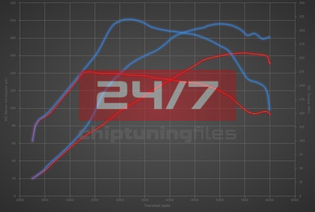 Audi A4 1.8 T 163hp