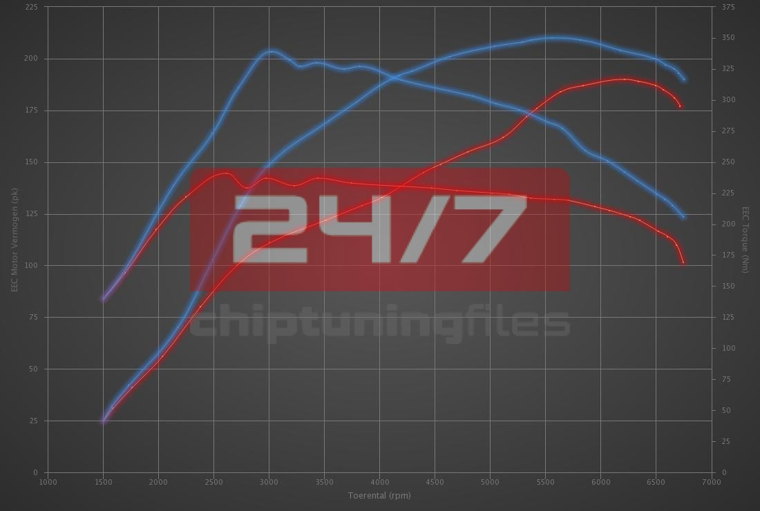 Audi A4 1.8T 20v 190hp